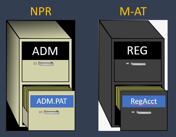 Meditech ADM and REG applications in NPR and MAT